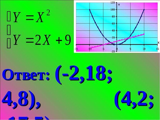Ответ: (-2,18; 4,8), (4,2; 17,5).