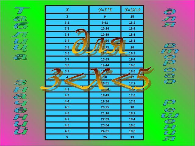 XY=X*XY=2X+9 3915 3,19,6115,2 3,210,2415,4 3,310,8915,6 3,411,561...