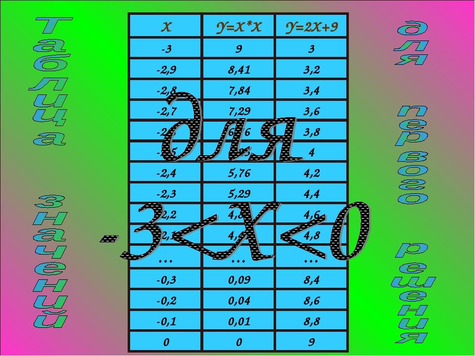 XY=X*XY=2X+9 -393 -2,98,413,2 -2,87,843,4 -2,77,293,6 -2,66,763,8...