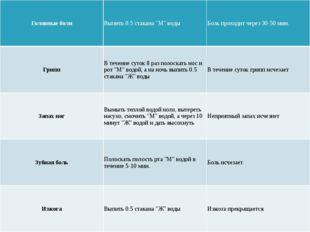 """Головныеболи Выпить0.5стакана""""М""""воды Боль проходит через 30-50 мин. Грипп В"""
