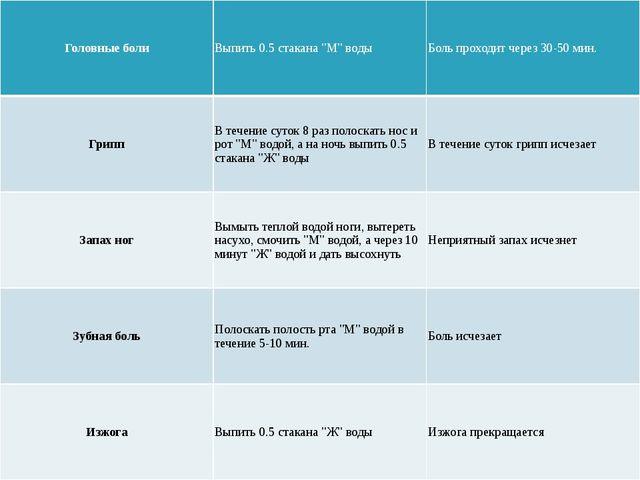 """Головныеболи Выпить0.5стакана""""М""""воды Боль проходит через 30-50 мин. Грипп В..."""
