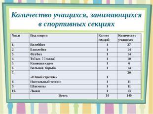 Количество учащихся, занимающихся в спортивных секциях №п.п Вид спорта Кол-во