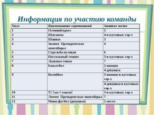 Информация по участию команды школы в городской спартакиаде: №п.п Наименовани