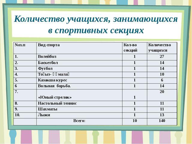 Количество учащихся, занимающихся в спортивных секциях №п.п Вид спорта Кол-во...