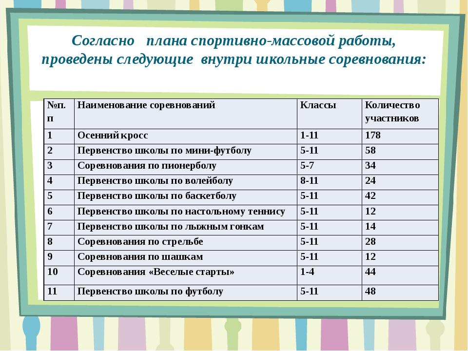 Согласно плана спортивно-массовой работы, проведены следующие внутри школьные...