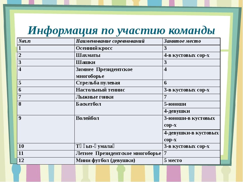 Информация по участию команды школы в городской спартакиаде: №п.п Наименовани...