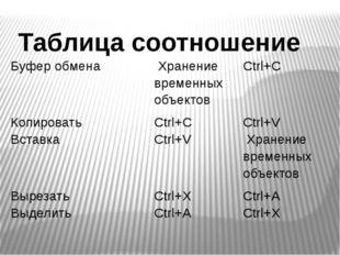 Таблица соотношение Буфер обмена Хранение временных объектов Ctrl+С Копироват