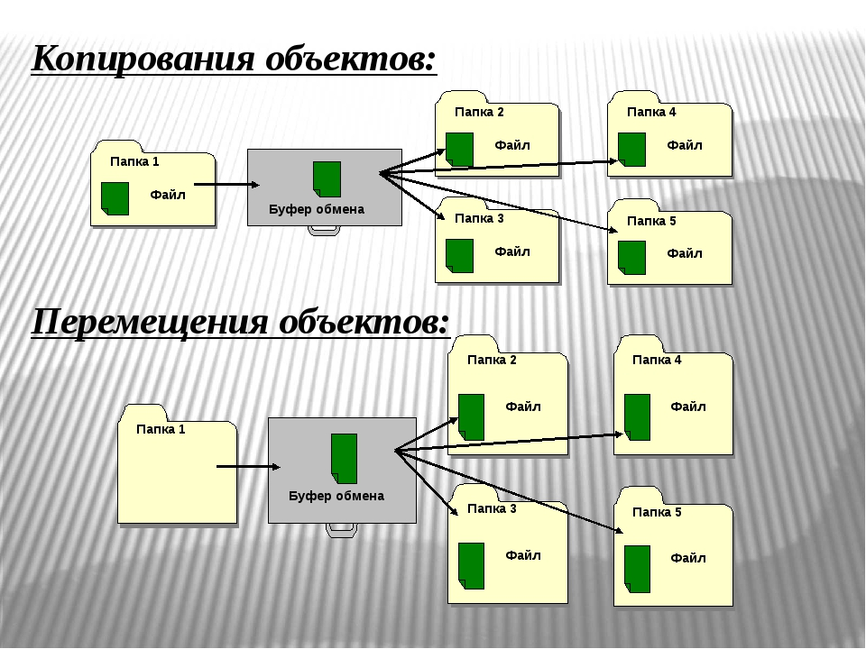 Копирования объектов: Перемещения объектов: Буфер обмена Папка 1 Буфер обмена