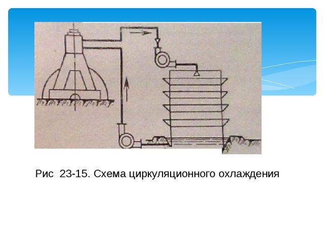 Рис 23-15. Схема циркуляционного охлаждения