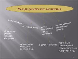 * Методы физического воспитания: метод разучивания нового материала словесный