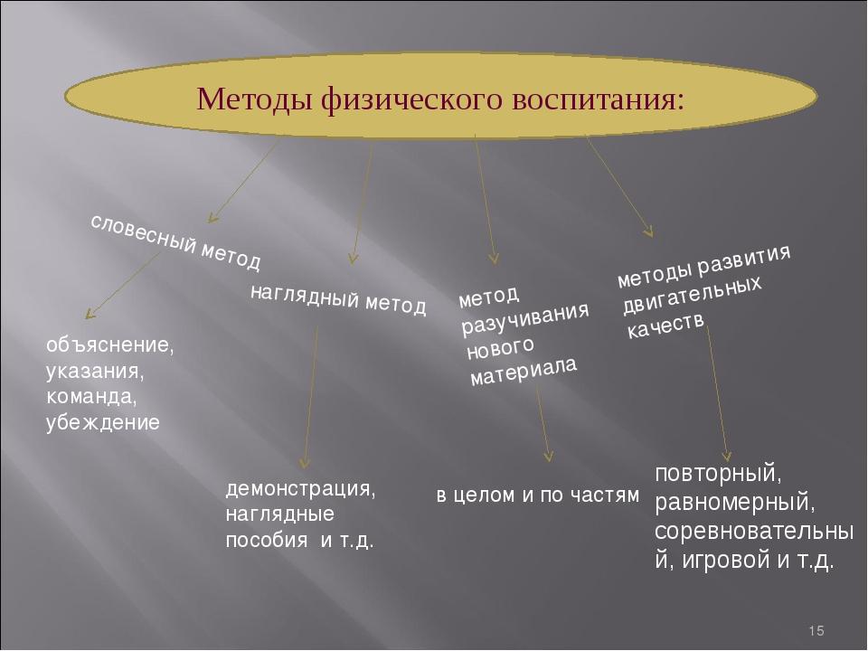 * Методы физического воспитания: метод разучивания нового материала словесный...