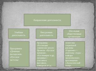 Направление деятельности Учебная деятельность Внеурочная деятельность Школьн