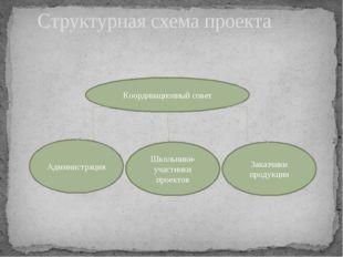 Структурная схема проекта Координационный совет Администрация Школьники-участ