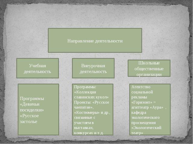 Направление деятельности Учебная деятельность Внеурочная деятельность Школьн...