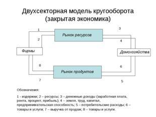 Двухсекторная модель кругооборота (закрытая экономика) Рынок ресурсов Рынок п