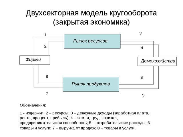 Двухсекторная модель кругооборота (закрытая экономика) Рынок ресурсов Рынок п...