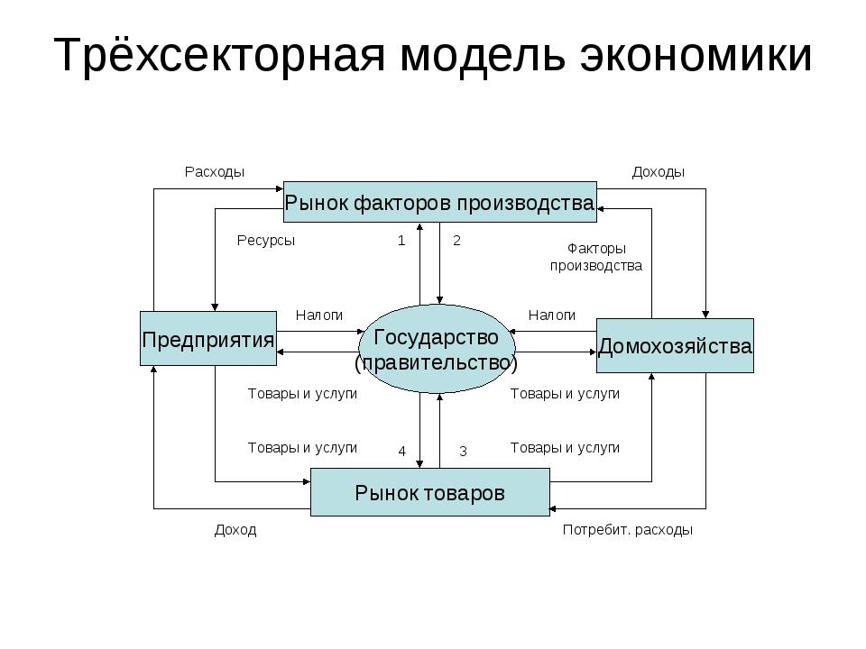 Трёхсекторная модель экономики Рынок факторов производства Предприятия Домохо...