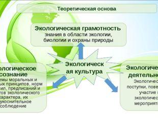 Экологическое сознание системы моральных и правовых принципов, норм и правил,