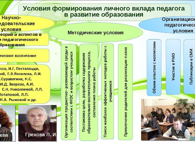 Условия формирования личного вклада педагога в развитие образования Научно-ис...