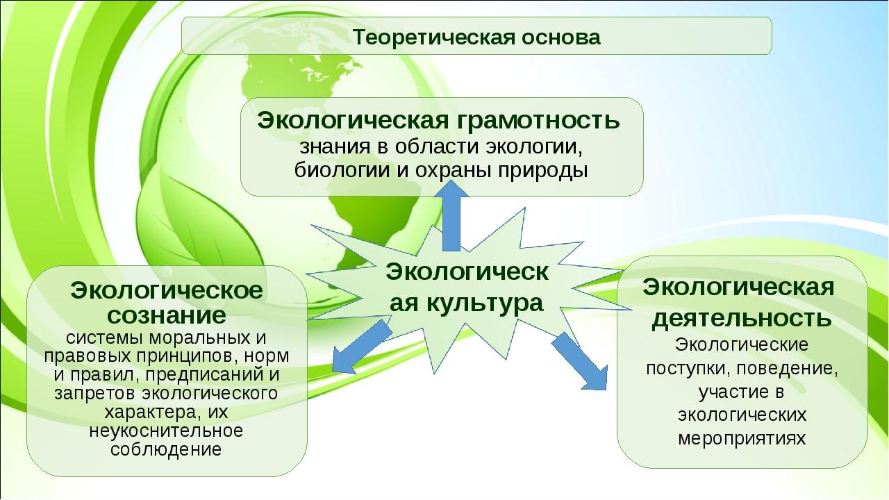 Экологическое сознание системы моральных и правовых принципов, норм и правил,...