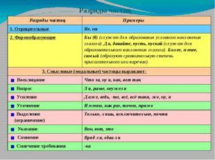 Разряды частиц Разряды частиц Примеры 1. Отрицательные Не, ни 2. Формообразую