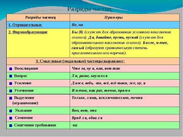 Разряды частиц Разряды частиц Примеры 1. Отрицательные Не, ни 2. Формообразую...