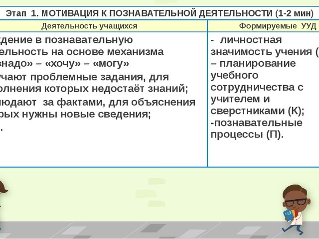 Этап 1. МОТИВАЦИЯ К ПОЗНАВАТЕЛЬНОЙДЕЯТЕЛЬНОСТИ (1-2 мин) Деятельность учащихс...