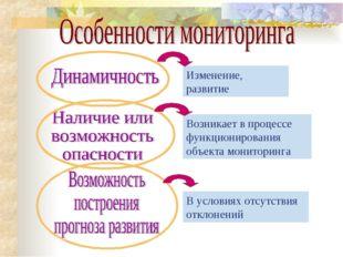 Изменение, развитие Возникает в процессе функционирования объекта мониторинга