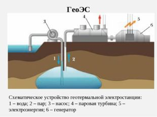 ГеоЭС Схематическое устройство геотермальной электростанции: 1 – вода; 2 – па