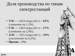 ТЭС — 626,6 млрд кВт∙ч – 63% (снижение на 1,2%);  ГЭС — 169,9 млрд кВт∙ч –