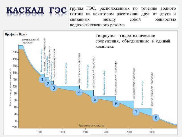1 2 3 4 5 6 7 8 группа ГЭС, расположенных по течению водного потока на некото...