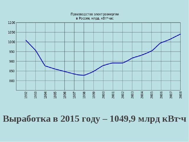 Выработка в 2015 году – 1049,9 млрд кВт∙ч