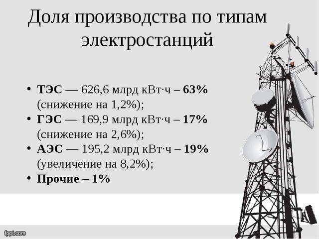 ТЭС — 626,6 млрд кВт∙ч – 63% (снижение на 1,2%);  ГЭС — 169,9 млрд кВт∙ч –...