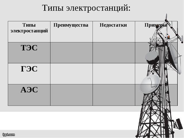 Типы электростанций: Типы электростанцийПреимущества Недостатки Примеры ТЭ...