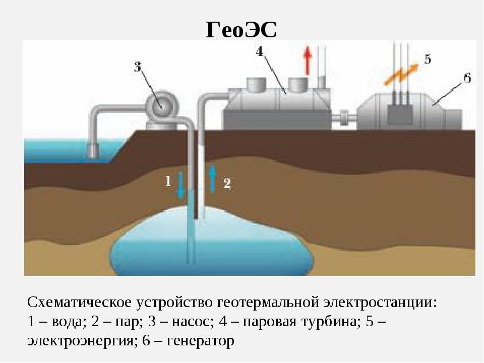 ГеоЭС Схематическое устройство геотермальной электростанции: 1 – вода; 2 – па...
