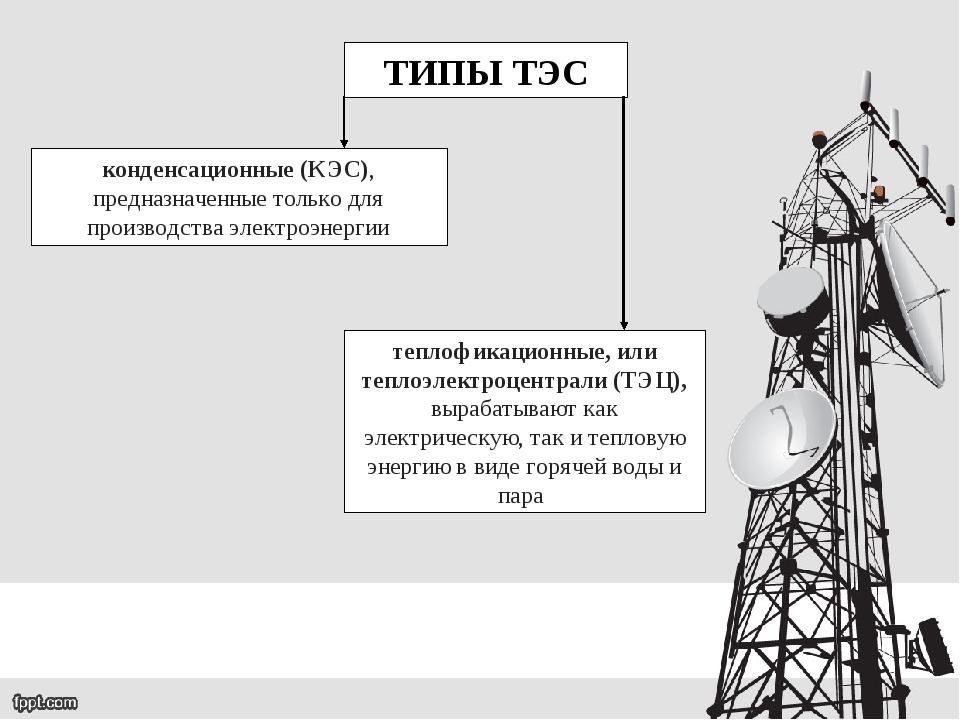 ТИПЫ ТЭС конденсационные (КЭС), предназначенные только для производства элект...