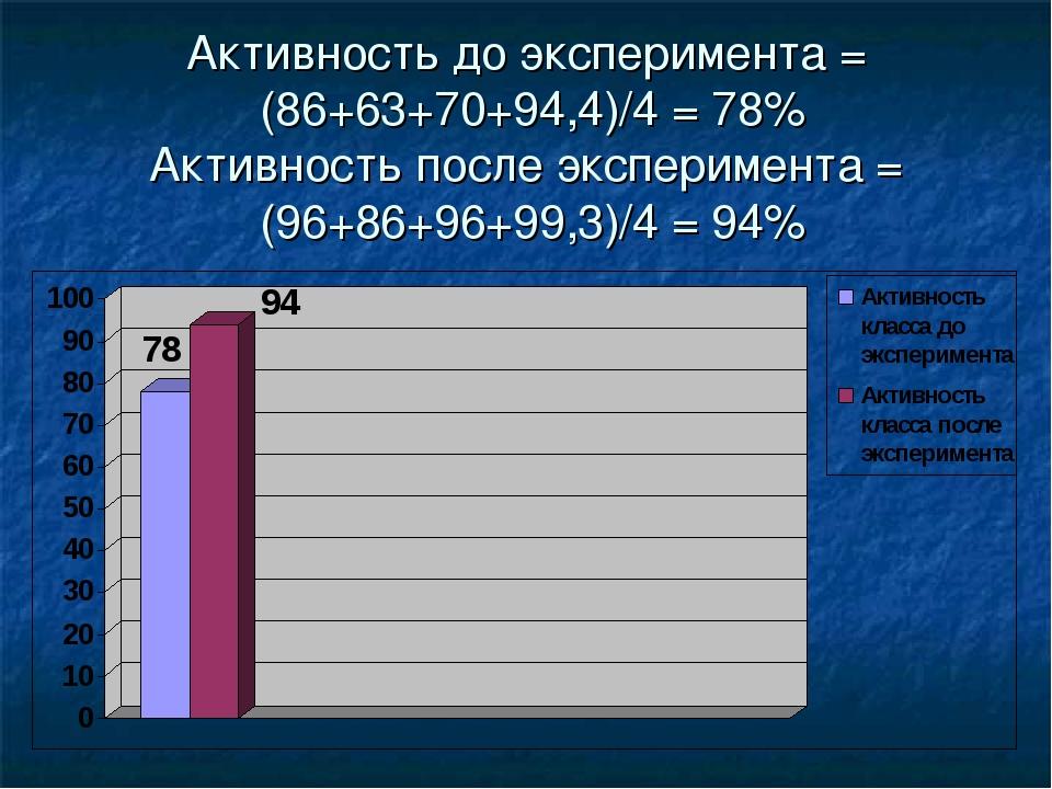 Активность до эксперимента = (86+63+70+94,4)/4 = 78% Активность после экспери...