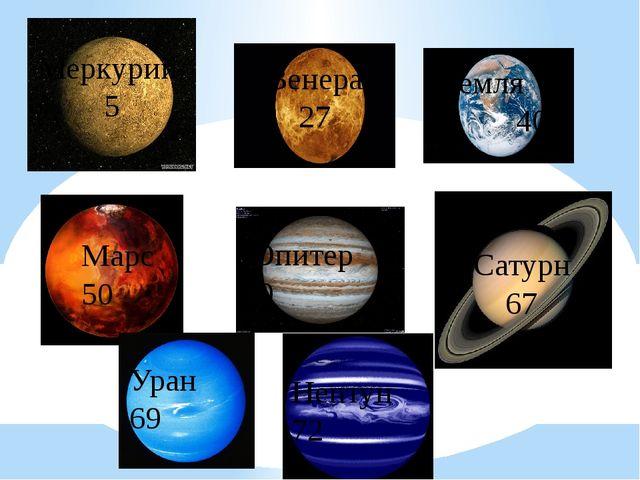 Меркурий 5 Венера 27 Земля 40 Марс 50 Юпитер 60 Сатурн 67 Уран 69 Нептун 72