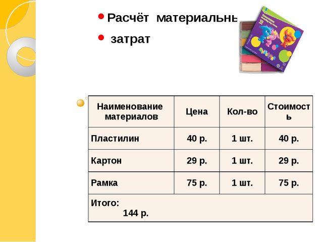 Расчёт материальных затрат Наименование материалов Цена Кол-во Стоимость Пла...