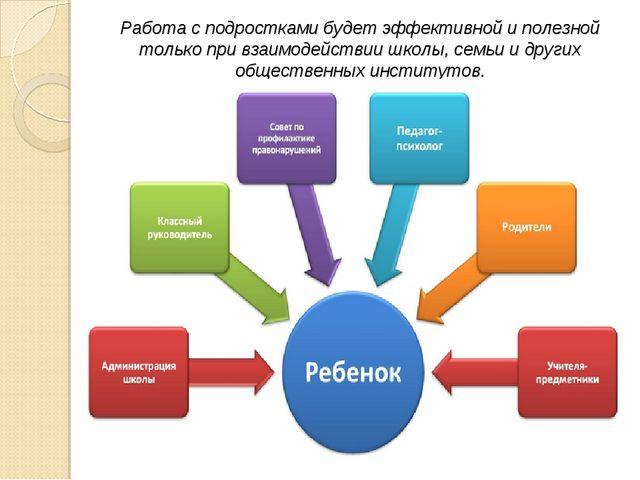 Работа с подростками будет эффективной и полезной только при взаимодействии ш...