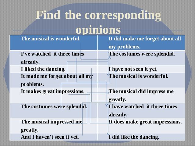 Find the corresponding opinions The musical is wonderful. It did make me for...