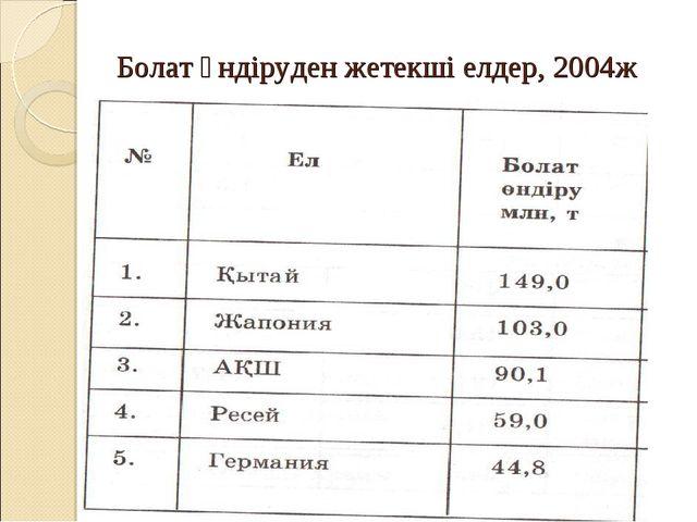 Болат өндіруден жетекші елдер, 2004ж