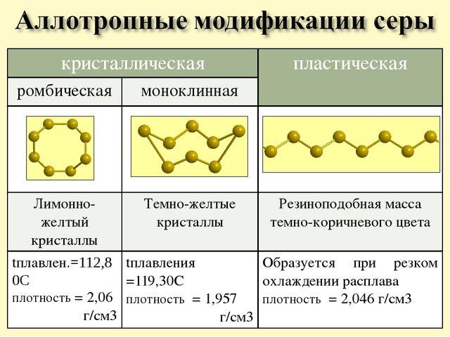 кристаллическая пластическая ромбическая моноклинная Лимонно-желтый кристаллы...