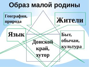 Донской край, хутор География, природа Жители Быт, обычаи, культура Язык Обр