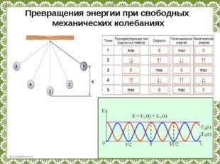 Превращения энергии при свободных механических колебаниях http://linda6035.uc