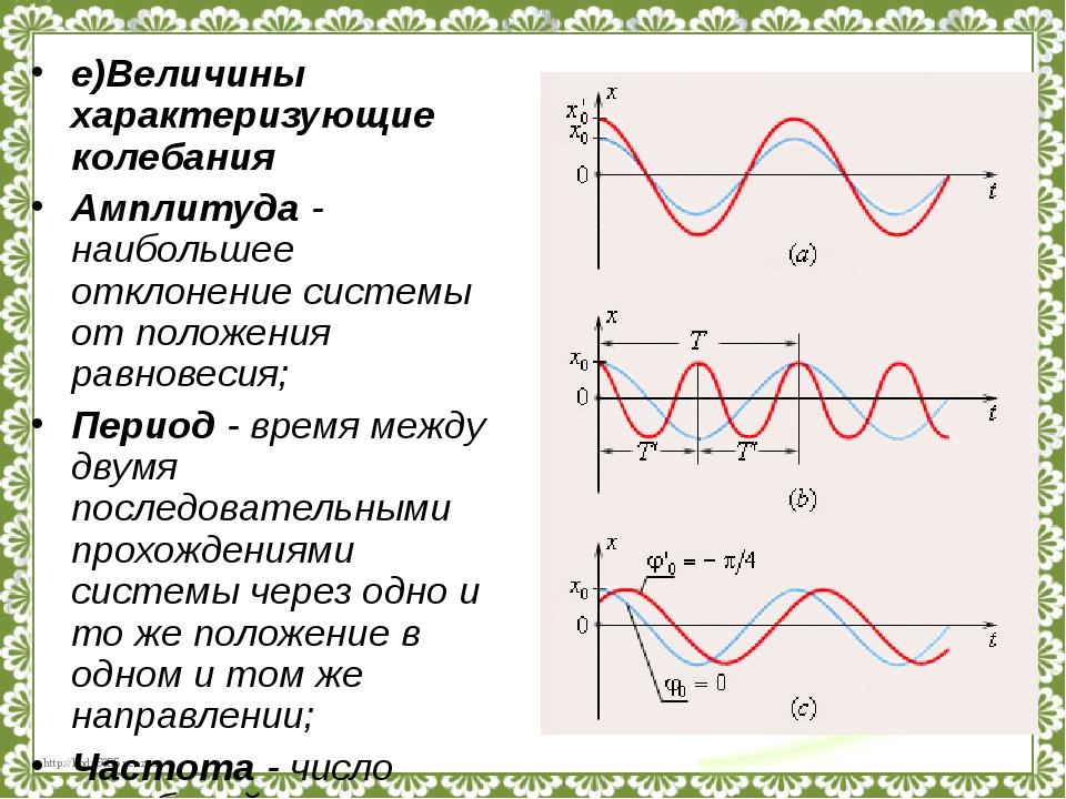 е)Величины характеризующие колебания Амплитуда - наибольшее отклонение систем...