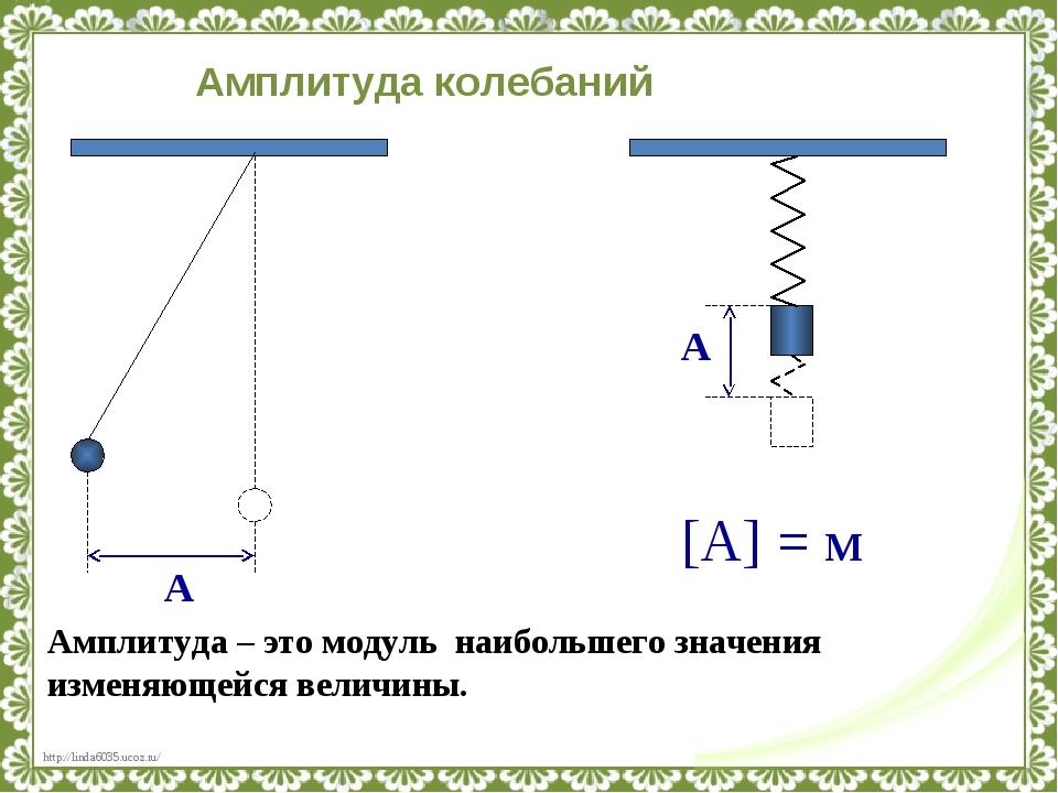 А Амплитуда – это модуль наибольшего значения изменяющейся величины. А [А] =...