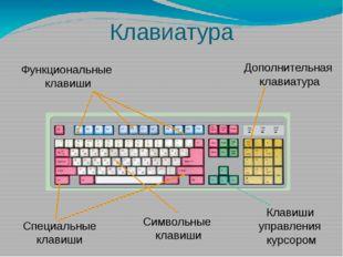 Клавиатура Функциональные клавиши Дополнительная клавиатура Специальные клави