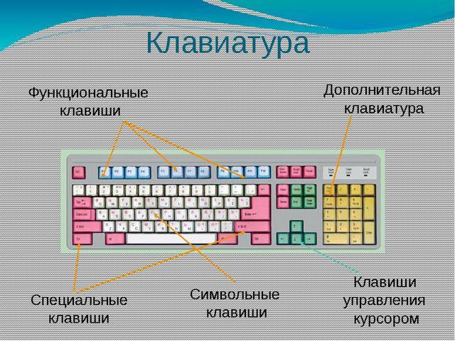 Клавиатура Функциональные клавиши Дополнительная клавиатура Специальные клави...