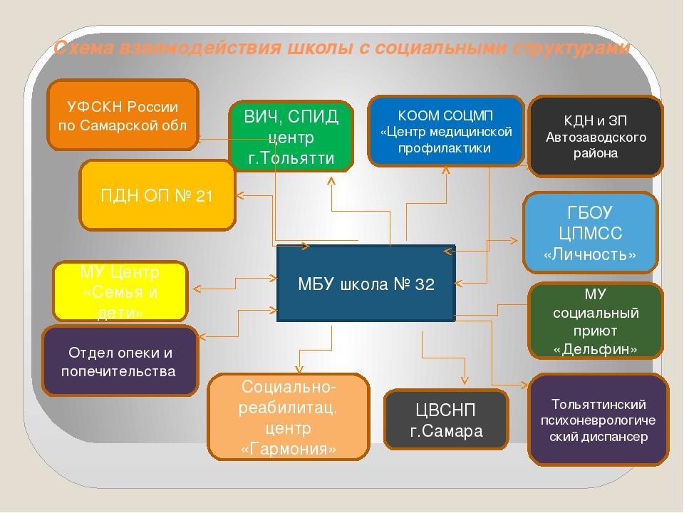 Схема взаимодействия школы с социальными структурами МБУ школа № 32 КДН и ЗП...